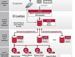PPS a/s - Laetus Secure Track & Trace solution architecture
