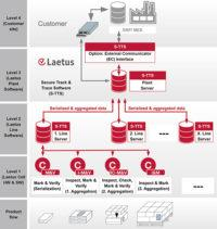 PPS track and trace Laetus Secure TrackTrace Architecture enlarged