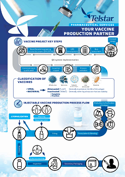 Telstar vaccine production overview small